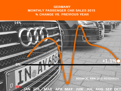 German Montlhy car sales October 2015
