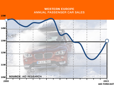 Western Europe Annual Passenger car sales history to 2015