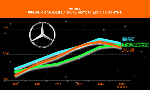 Mercedes Star Wars 2015 passenger car sales