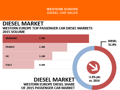 DIesel passenger car sales trends 2015