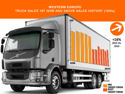 West European heavy truck sales history up to 2015