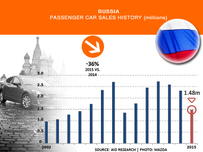 Russia car sales history 2015 AID Newsletter