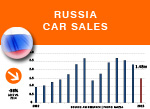 Russia car sales 2015 plus history