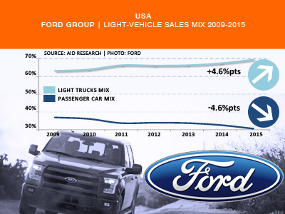 Ford USA LIght Vehicle sales mix history 2015
