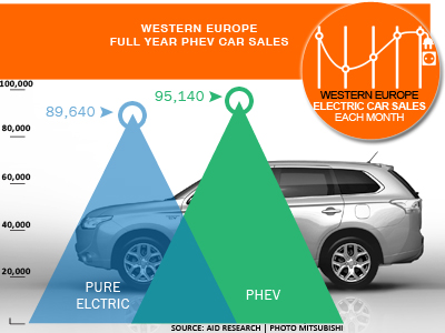 2015 PHEV Passenger car sales vs. PEV