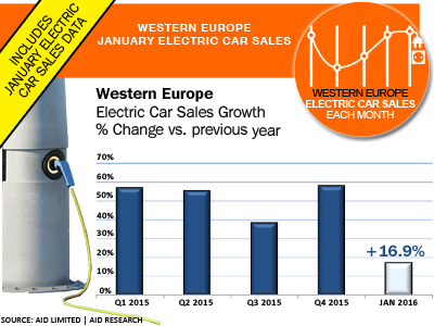January Electric Car Sales Europe AID Newsletter