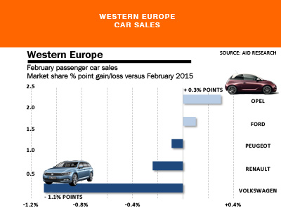 Western Europe market share gains losses February 2016 AID Newsletter