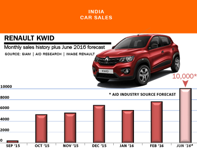 Renault Kwid monthly car sales history India