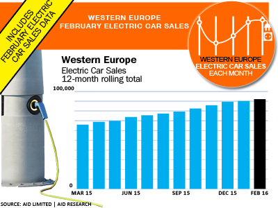 European Electric car sales 12-month rolling total