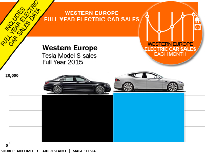 Tesla Model S Sales versus Mercedes S-Class sales Europe