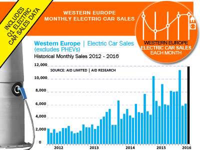 Western Europe electric car sales history 2012- 2016
