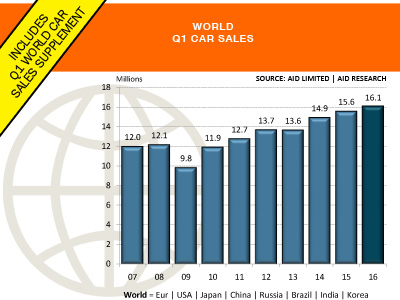 World car sales supplement included Q1 AID Newsletter