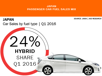 Japan car sales share by fuel type Hybrid Q1 2016