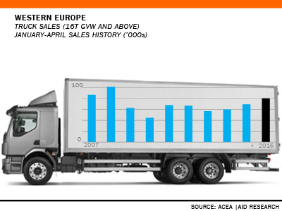 West European Truck Sales Jan-April history AID Newsletter