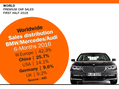 Worldwide premium car sales 2016 First Half sales split