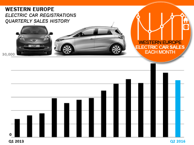 Western Europe Electric passenger car sales Europe Q2 2016 history AID Newsletter