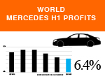 World passenger car profits Mercedes Cars H1 2016