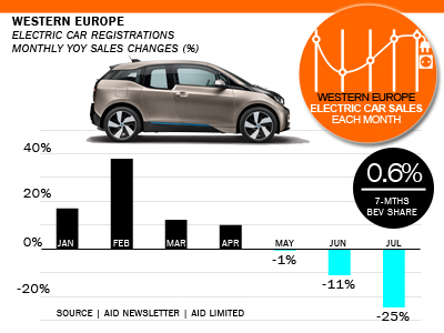 West European electric car sales percent cahnges AID Newsletter