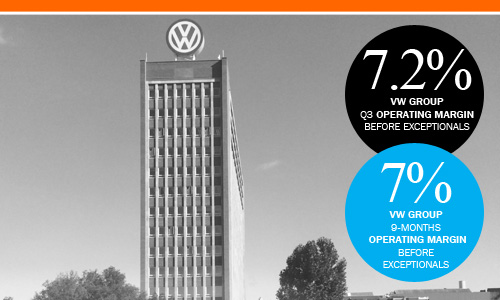 VW Wolfsburg HQ August 2016 Q3 profits