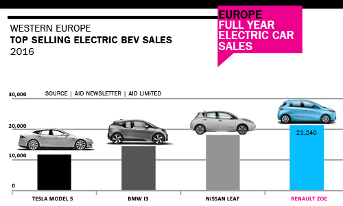 Western Europe Top Selling Electric car sales 2016 by model