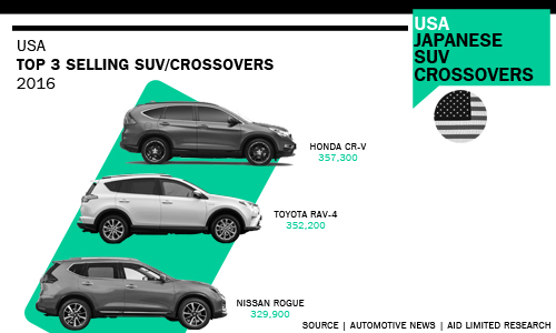 Top 3 USA SUV/CROSSOVER sellers 2016