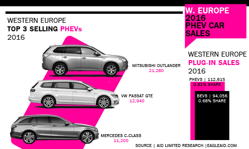 2016 West European PHEV sales by model