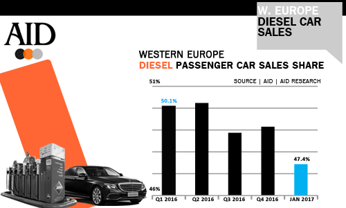 West European Diesel car sales trends