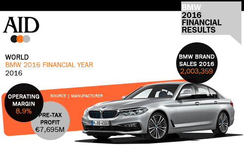 BMW 2016 Finanical figures key figures