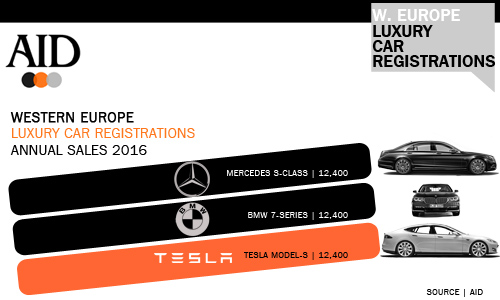 West European Tesla and Luxury car sales 2016
