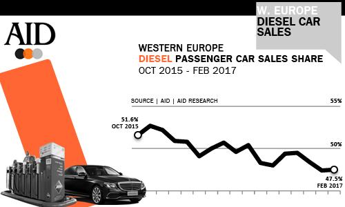 Diesel passenger car sales share 2017