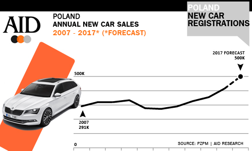 Poland new car sales 2017 Skoda top of the tree