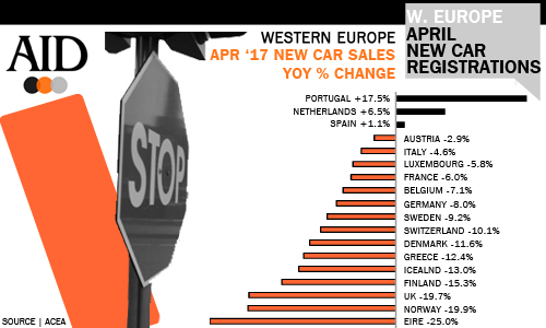 West European car sales performance by market