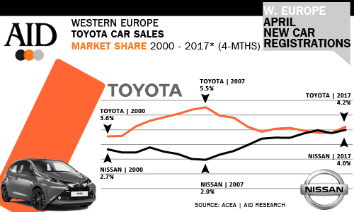Toyota West European Market Share history