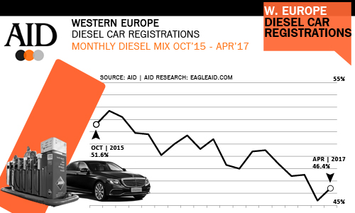 West European Diesel car sales trends April 2017
