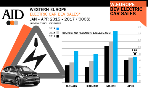 West European Electric car sales trends by month April 2017